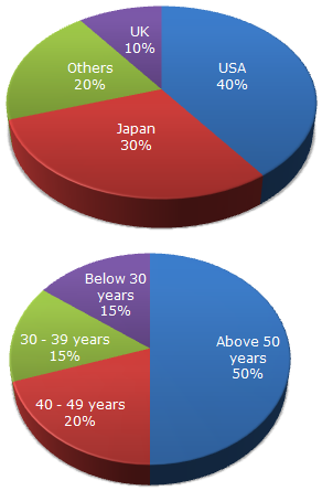 Pie Charts Pie Chart 2 Data Interpretation Questions And Answers