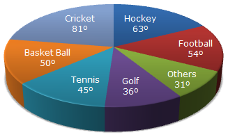Pie Charts Pie Chart 9 - Data Interpretation Questions and Answers